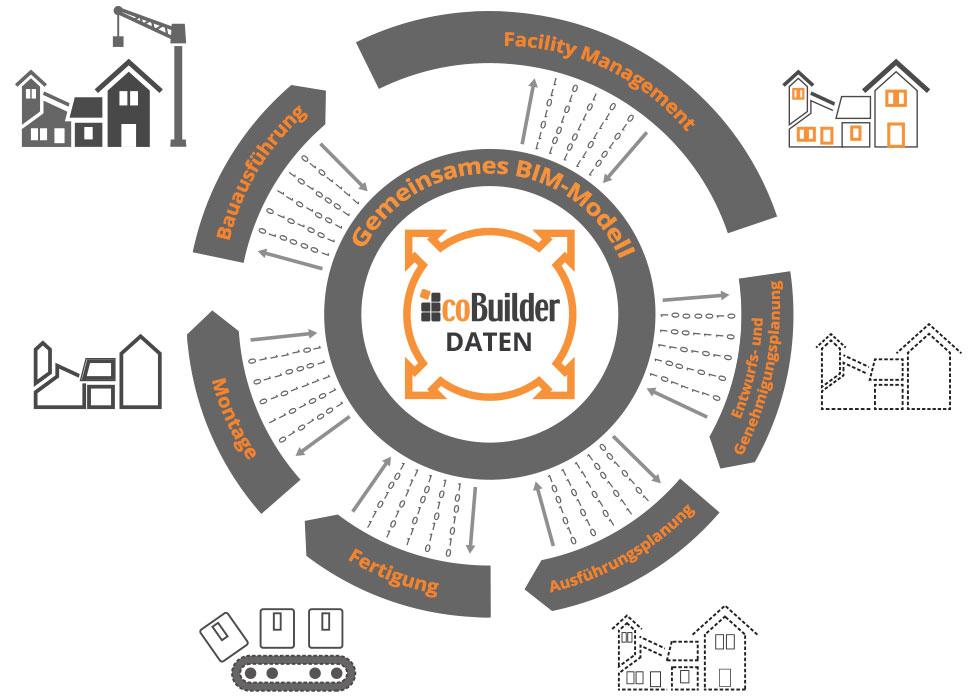 cobuilder-chart-de-th