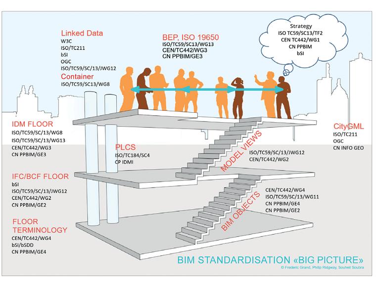 French BIM Standardization Roadmap Building illustration